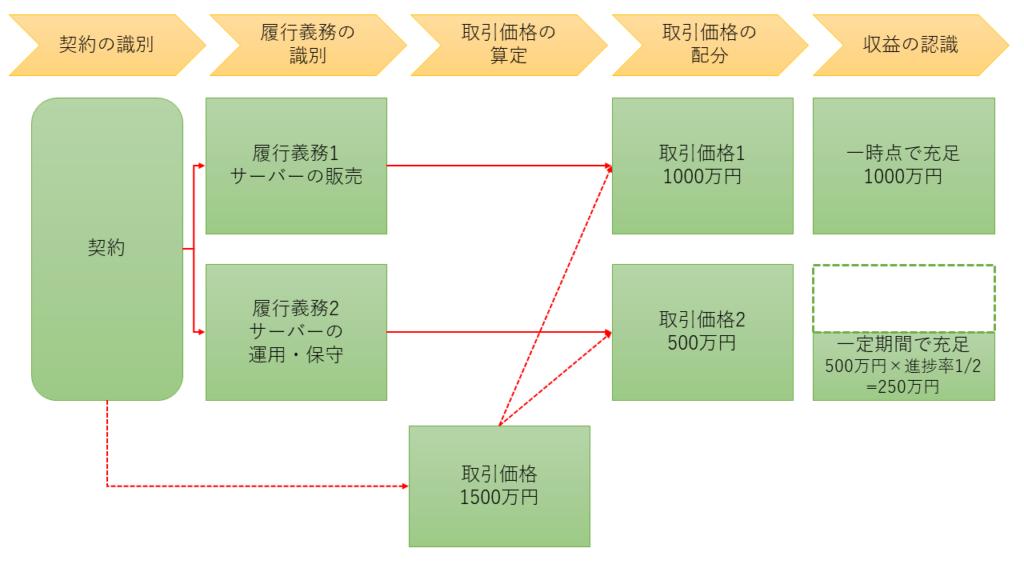 収益認識の5ステップ